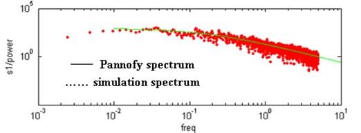 Contrast of vertical velocity power spectrum and Pannofy spectrum