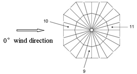Node distribution of the membrane