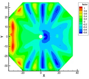 Horizontal shape factor of wind load