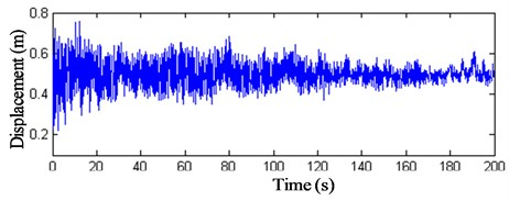 z-direction displacement history curve of node 11