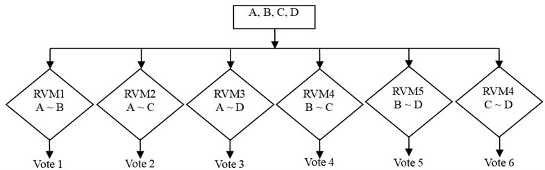 Faults discrimination model with OAO-RVM