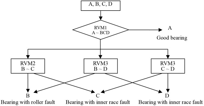 Faults discrimination model with simplified OAO-RVM