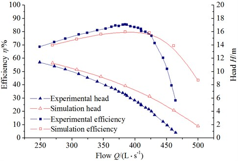 Comparison between experimental and numerical simulation results