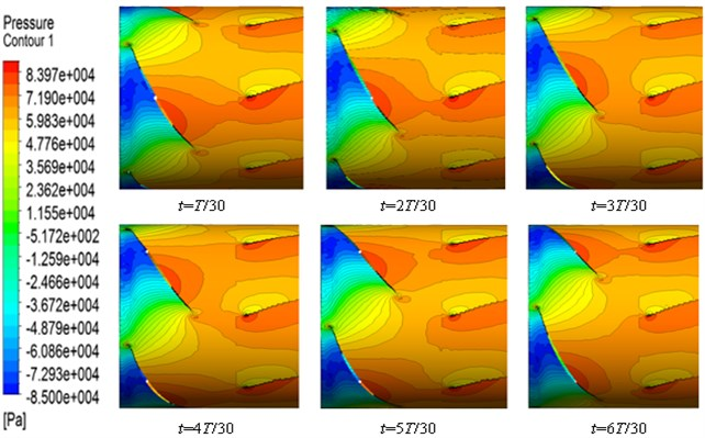 Pressure change process in interaction flow field