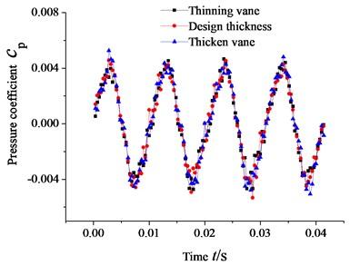 Pressure pulsation at impeller outlet