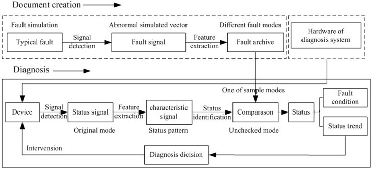 Implementation process of condition monitoring and fault identification