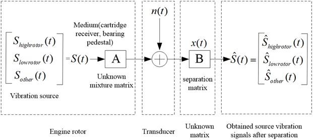 Separation process of engine vibration mixture signal