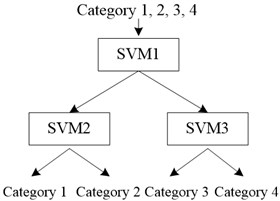 Multi-class classification algorithm based on hierarchical structure [13]