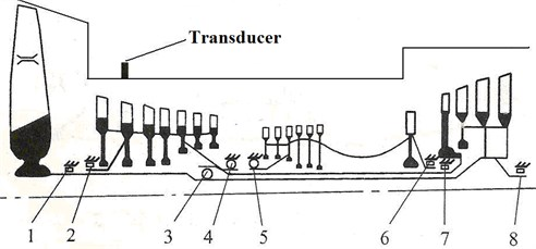 Installation and structure of a certain type of engine transducer