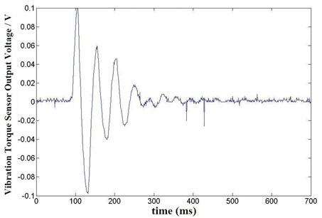 Vibration torque on three phases single three claps