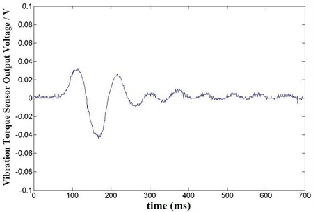 Vibration torque on three phases six claps