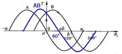Torque angle characteristic of stepping motor