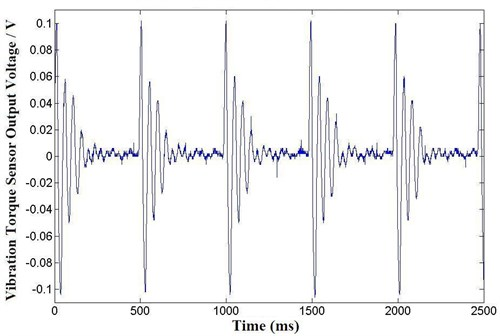 Vibration torque on low frequency continuous operation