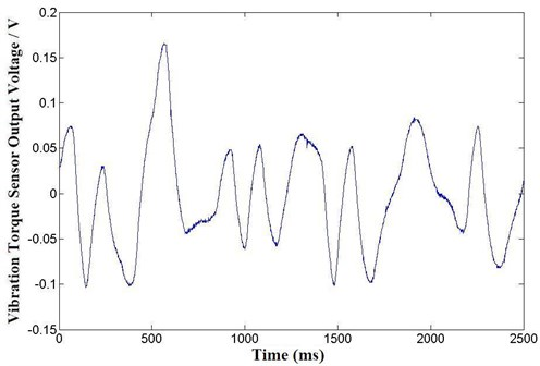 Vibration torque on low frequency oscillation of lost step