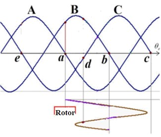 Principle analysis of low frequency lost step oscillation