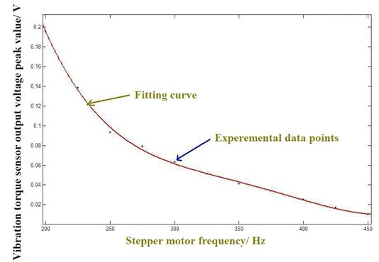 Stepping motor vibration torque peak value-frequency curve