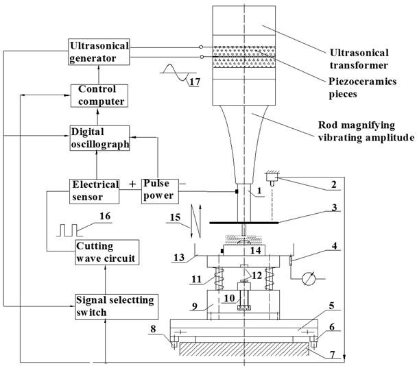 Synchronizing micro-fine machining system
