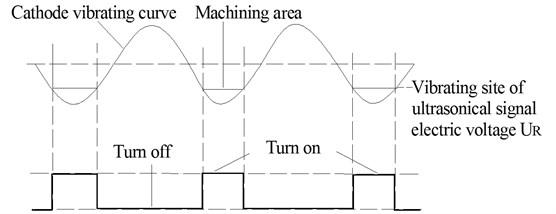 Principle of synchronization modeling circuit