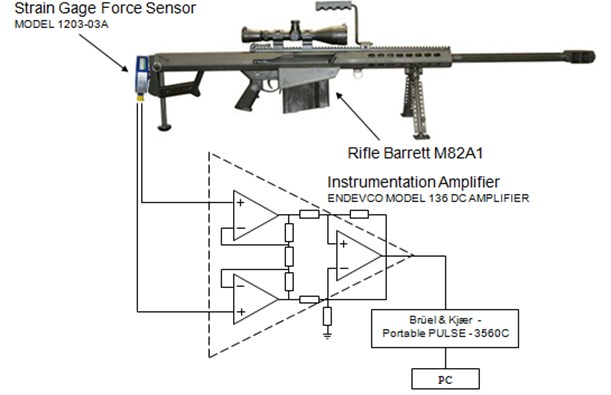 """""""Barrett"""" with a recoil measurement connected equipment"""