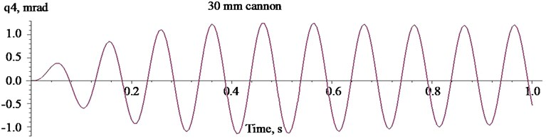 Oscillations of the mass centre of the carrier HMMWV M1151  when firing with the 30 mm cannon