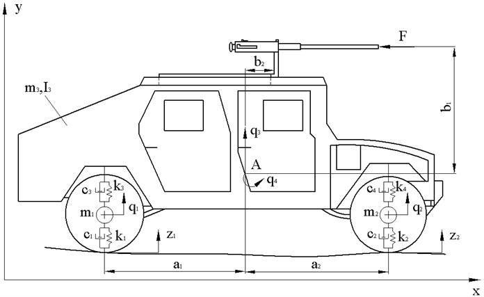 Dynamic model of the M1151 HMMWV vehicle