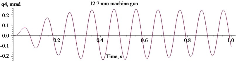 Oscillations of the mass centre of the carrier HMMWV M1151  when firing with the heavy machine gun Browning 50