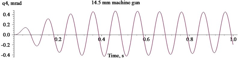 Oscillations of the mass centre of the carrier HMMWV M1151  when firing with the heavy machine gun KPVT