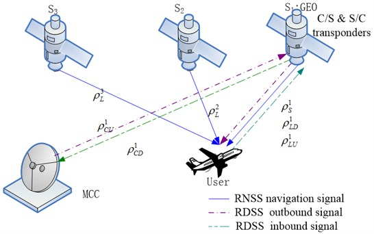 The theory of comprehensive RDSS position and report