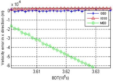 Velocity error vs. different satellite types