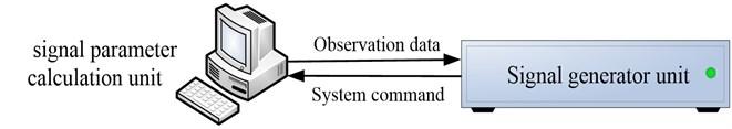 A schematic graph show Compass dual-mode simulator's composing