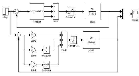 MATLAB simulation chart of speed loop