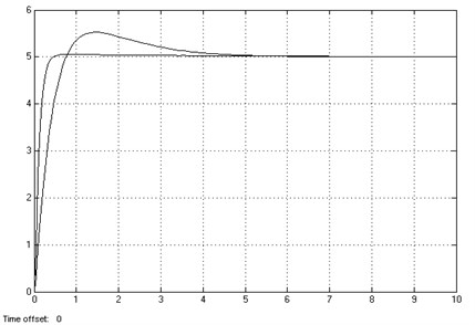 Simulation results of speed loop fuzzy algorithm