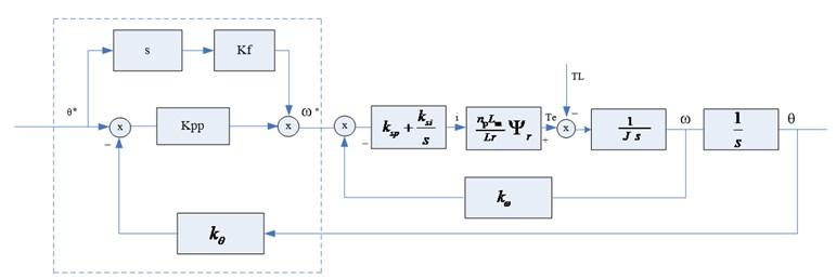 Position loop structure diagram