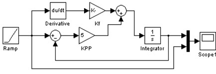 Simulation diagram of position loop without feedforward and with feedforward