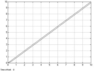 Tracking response of sloper of position loop without feedforward