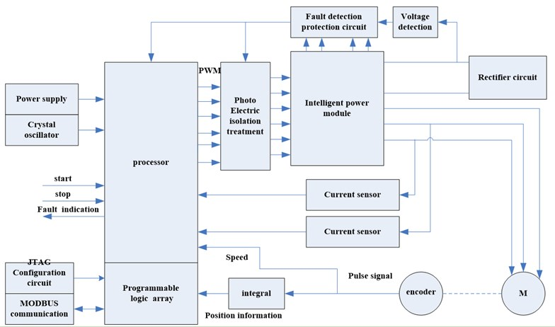The hardware circuit structure