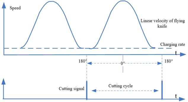 Curve of the flying knife motion
