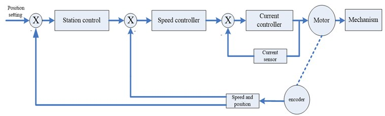 Structure diagram of servo three loops