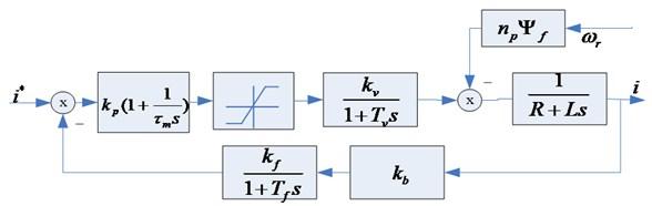 Current loop structure diagram