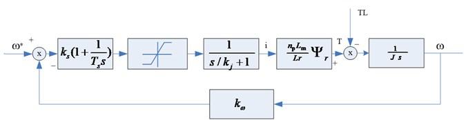 Speed loop structure diagram