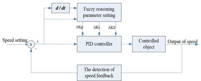 Fuzzy PID controller structure diagram