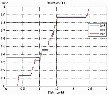 a) CDF with tags of 1 m interval, b) ZigBee positioning experiment