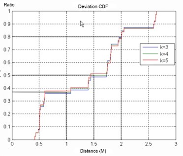 a) CDF with surrounding tags of 1 m interval, b) CDF for ZigBee positioning errors