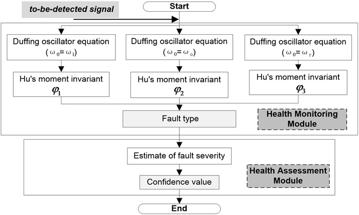 Procedure for the health monitoring and assessment of rolling bearing
