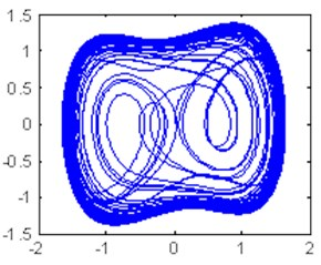 Time domain waveform and phase trajectory map, f0=0.8267;  the Duffing oscillator is in the chaotic sate