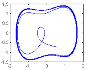 Time domain waveform and phase trajectory map, f0=0.8268;  the Duffing oscillator is in the large-scale periodic state