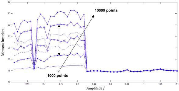 Hu's moment invariant of phase trajectory map at different sampling lengths