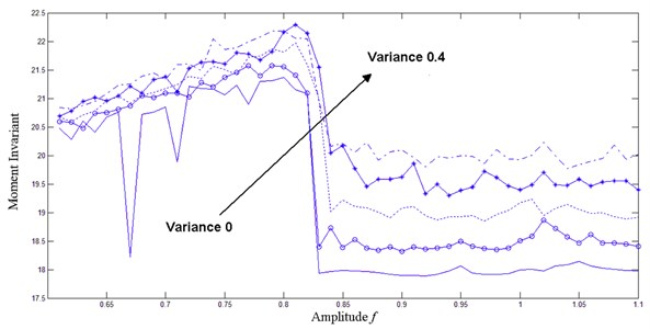 Hu's moment invariant of phase trajectory map under different noise intensity