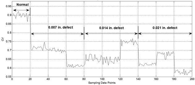 CV curve of rolling bearing with different fault severities and types