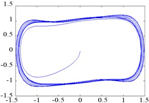 Phase trajectories of the Duffing oscillator with different parameters